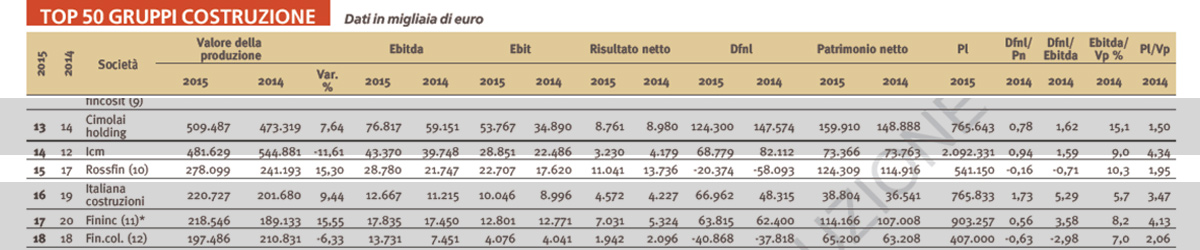 Rossfin (GCF and GEFER) ranking 15th among Italian construction companies