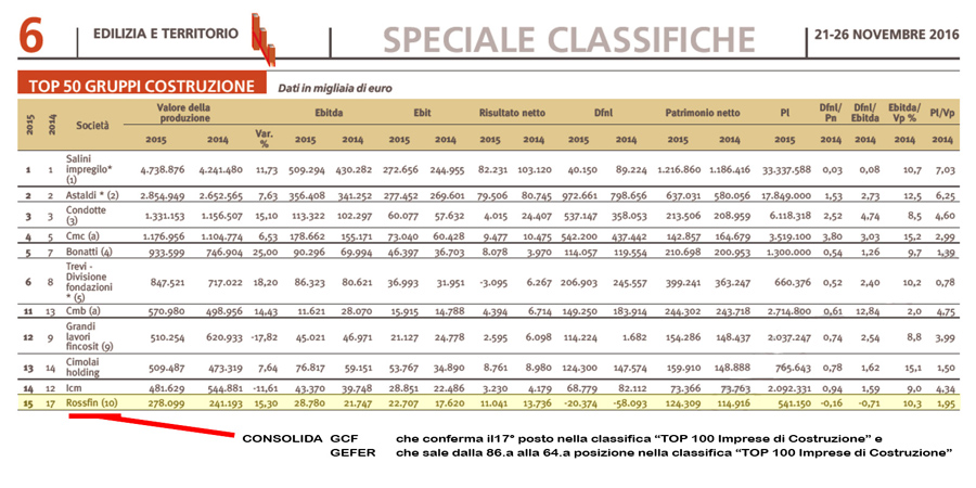 Rossfin 15th among Italian construction companies