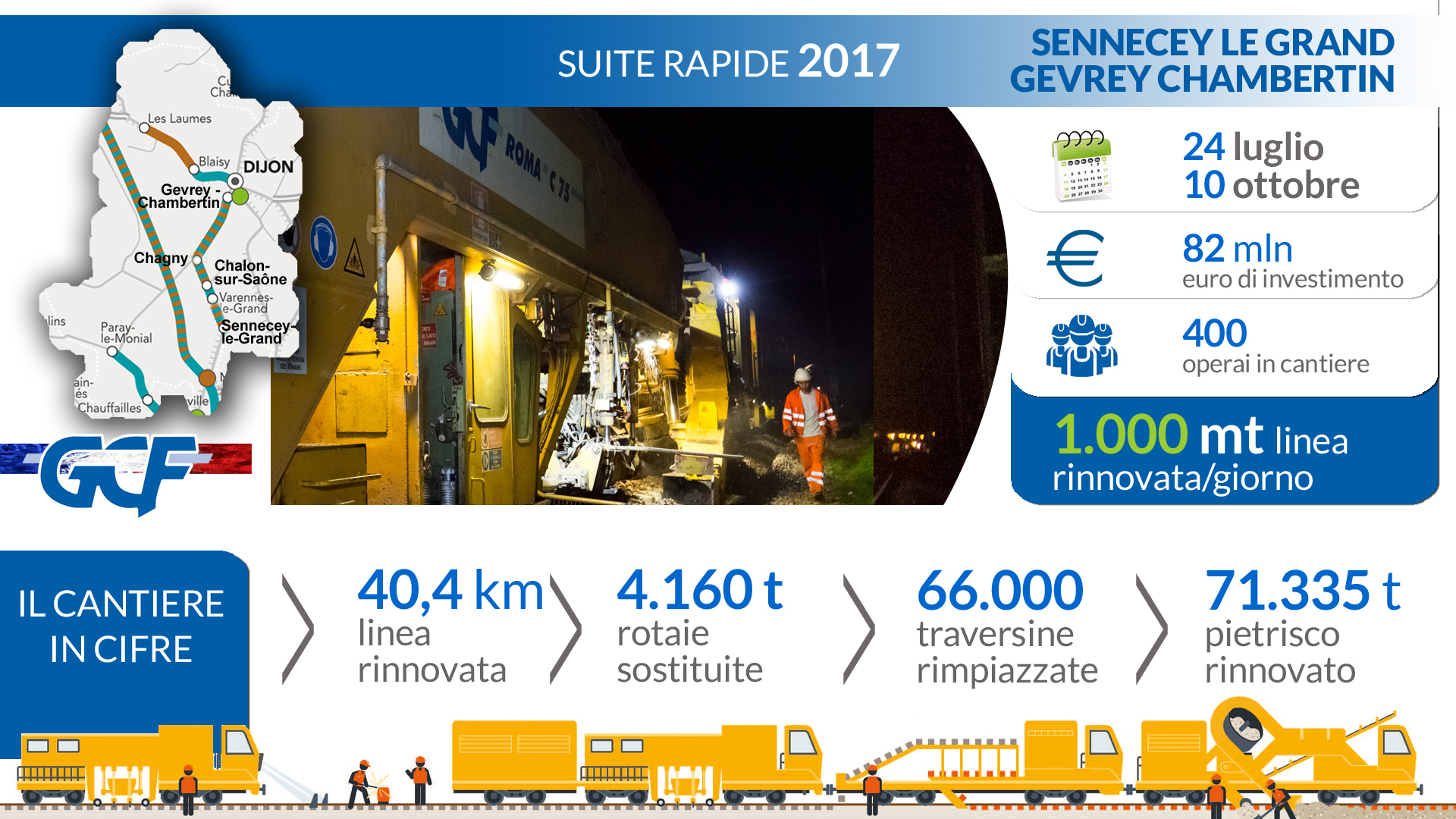 GCF SuiteRapide 2017 The Chalon Sur Saône worksite in figures