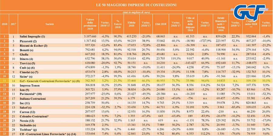 Imprese Edili Nel Veneto classifica top 50 2018 dei costruttori