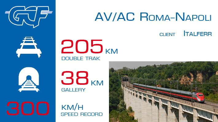 High-speed Rome-Naples line