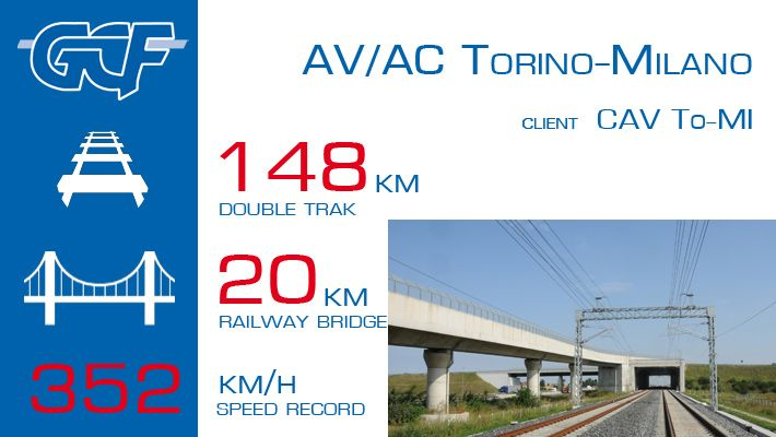 High-speed Turin-Milan line